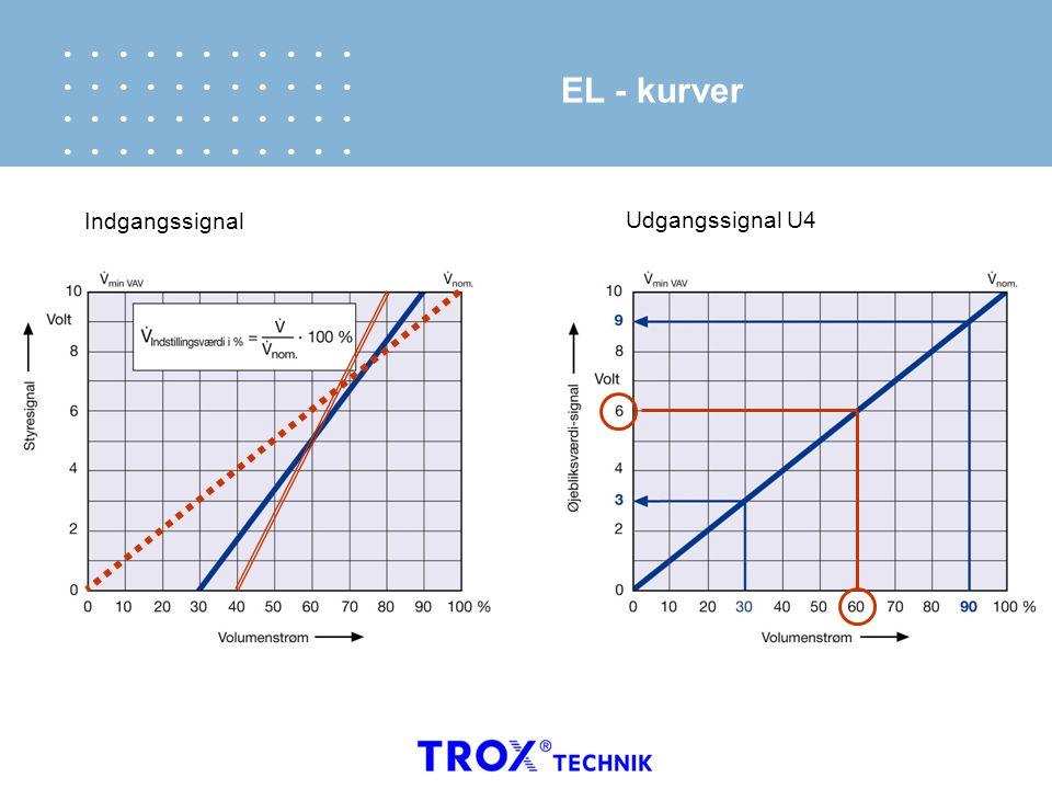 EL - kurver Indgangssignal Udgangssignal U4