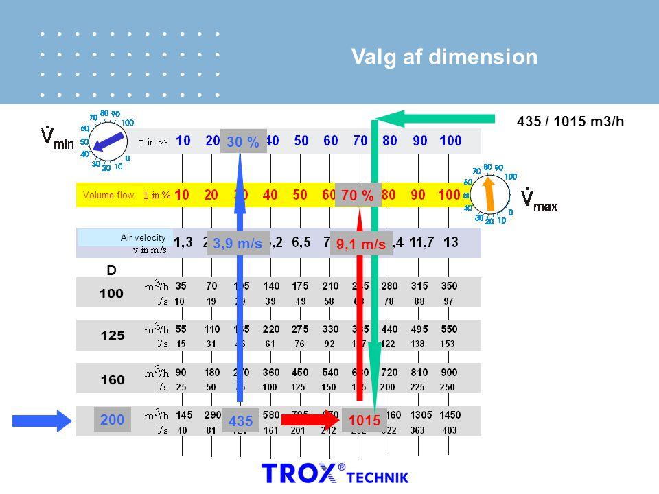 Valg af dimension 435 / 1015 m3/h 30 % 70 % 3,9 m/s 9,1 m/s D 200 435