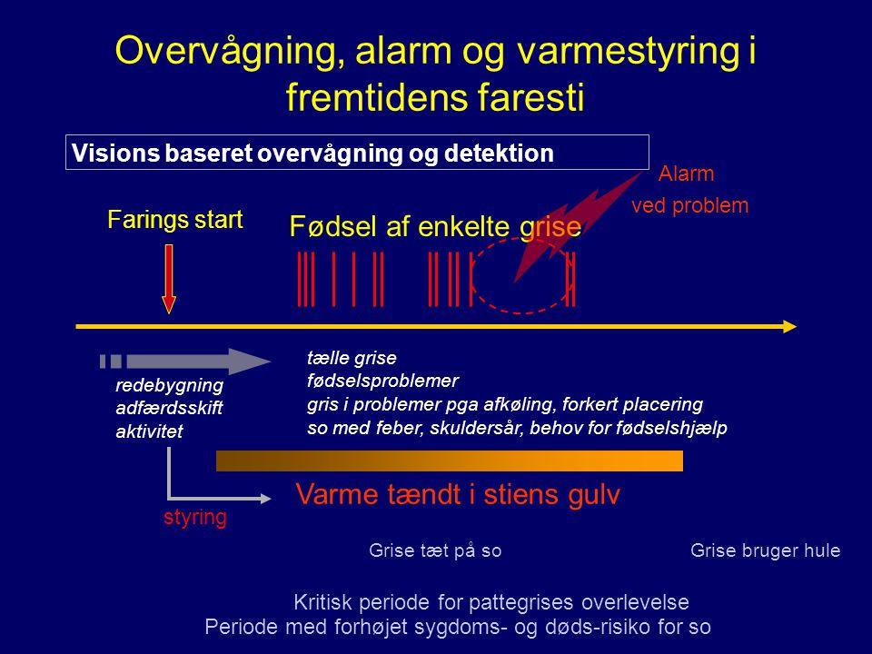 Overvågning, alarm og varmestyring i fremtidens faresti