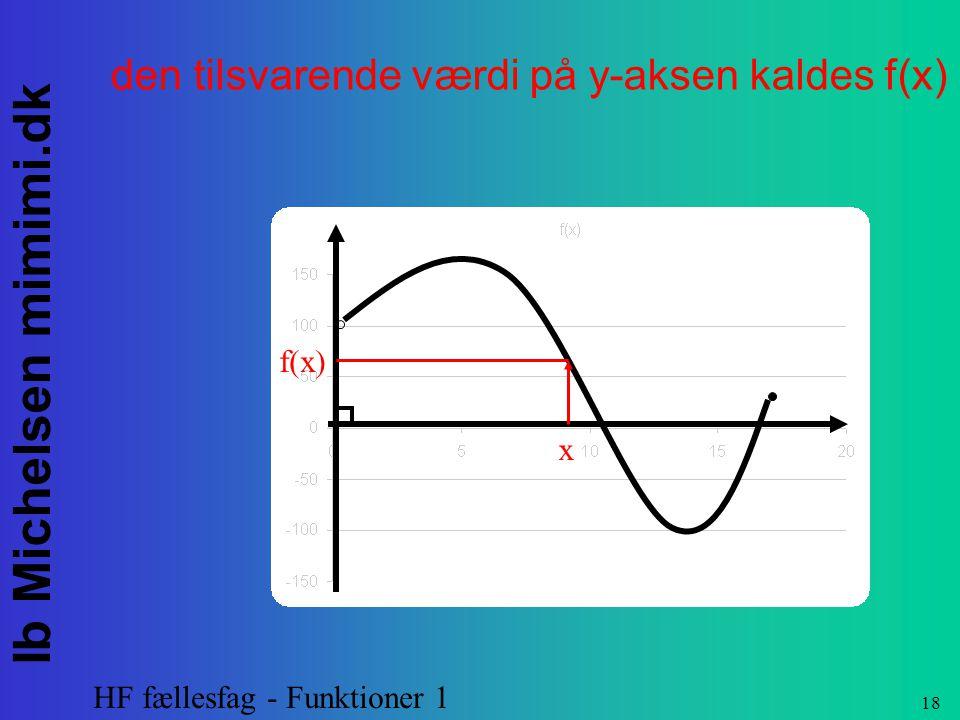 den tilsvarende værdi på y-aksen kaldes f(x)