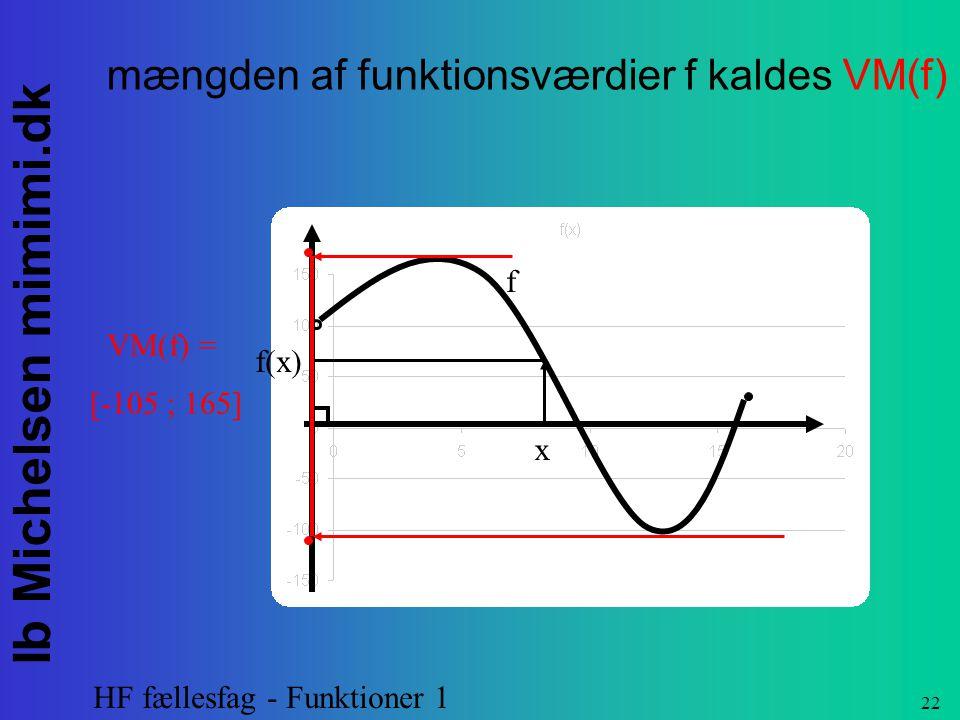 mængden af funktionsværdier f kaldes VM(f)