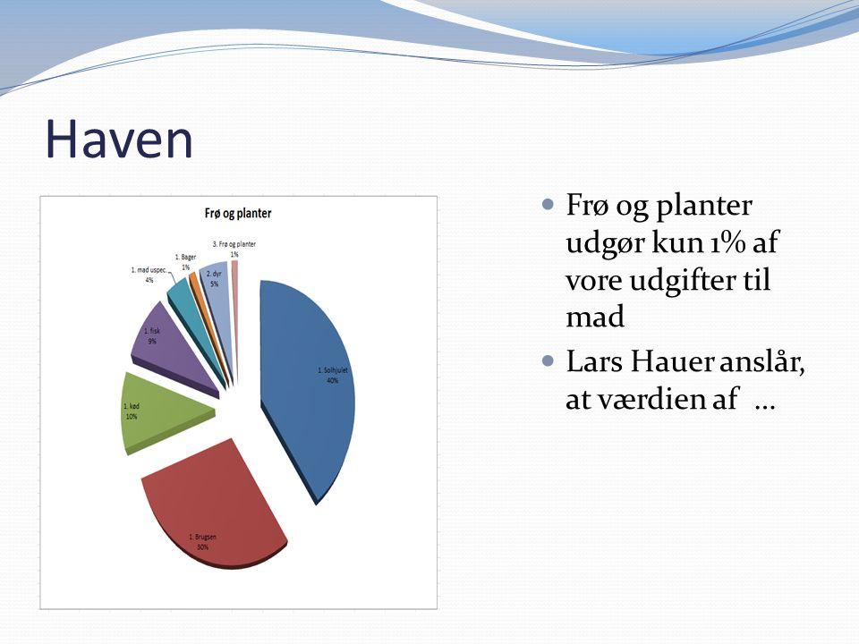 Haven Frø og planter udgør kun 1% af vore udgifter til mad