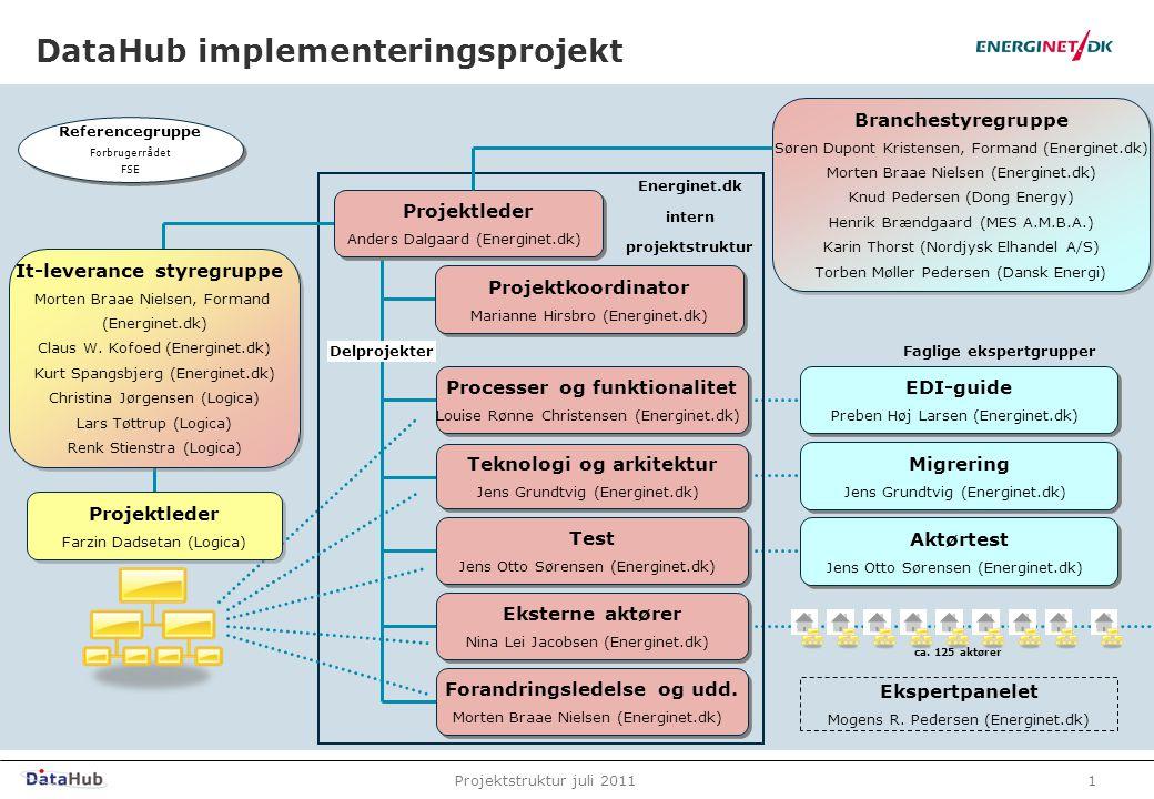 DataHub implementeringsprojekt