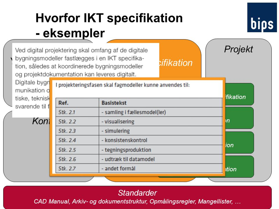 Hvorfor IKT specifikation - eksempler