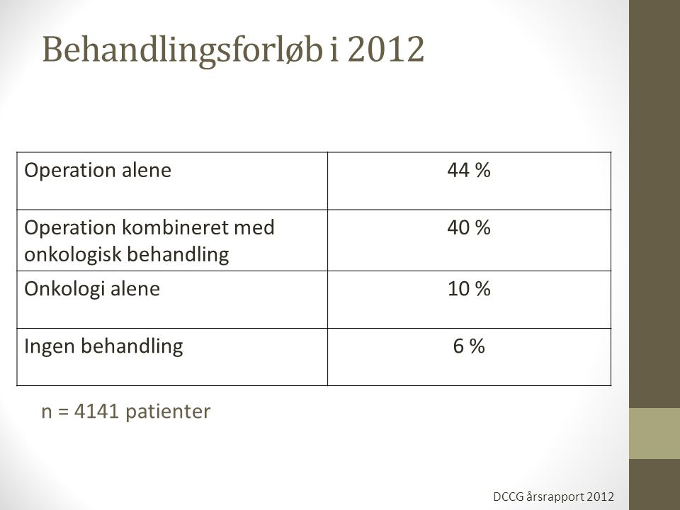 Behandlingsforløb i 2012 Operation alene 44 %