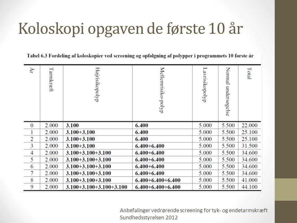 Koloskopi opgaven de første 10 år