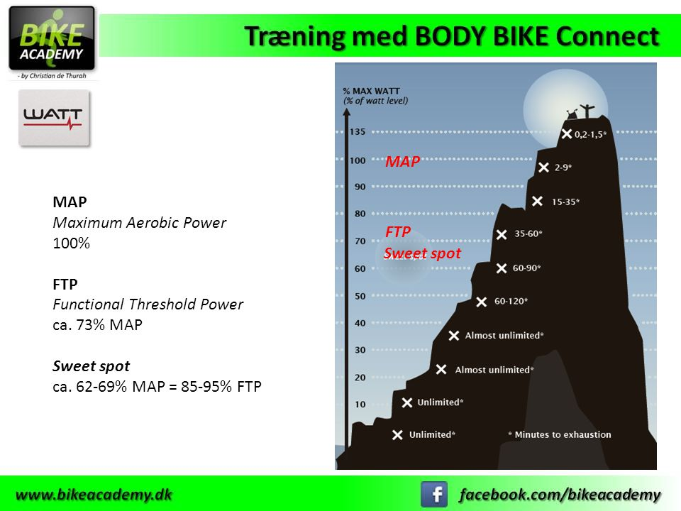 Functional Threshold Power ca. 73% MAP Sweet spot