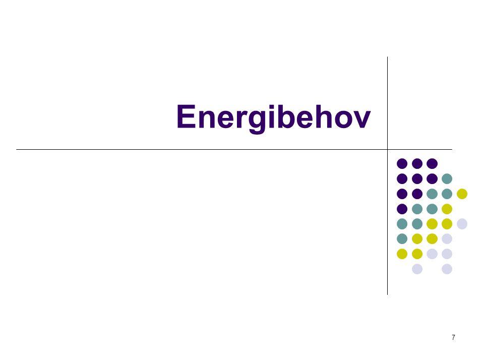 energibehov