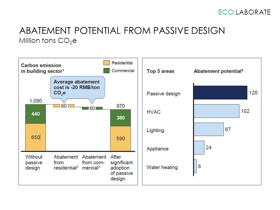 ABATEMENT POTENTIAL FROM PASSIVE DESIGN