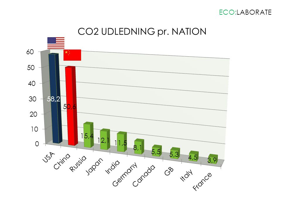 ECO:LABORATE CO2 UDLEDNING pr. NATION