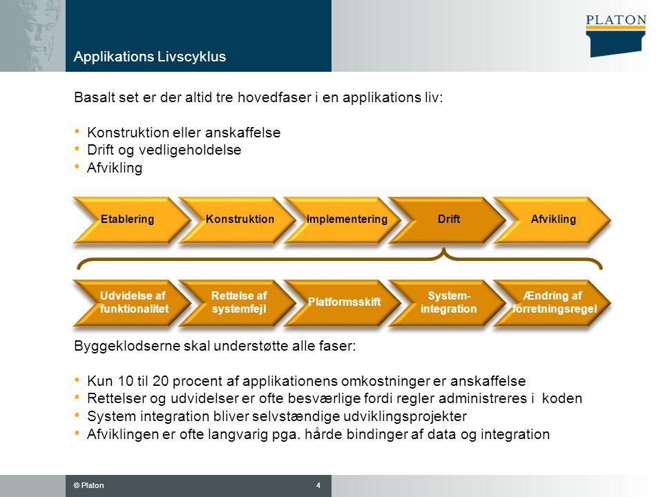 Applikations Livscyklus