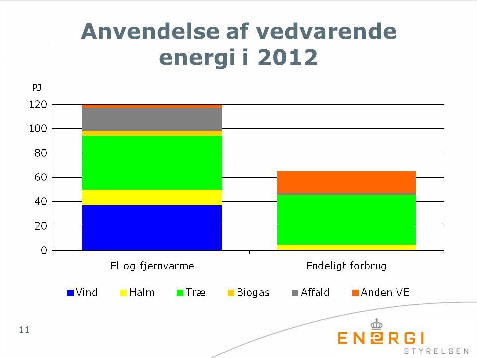 Anvendelse af vedvarende energi i 2012
