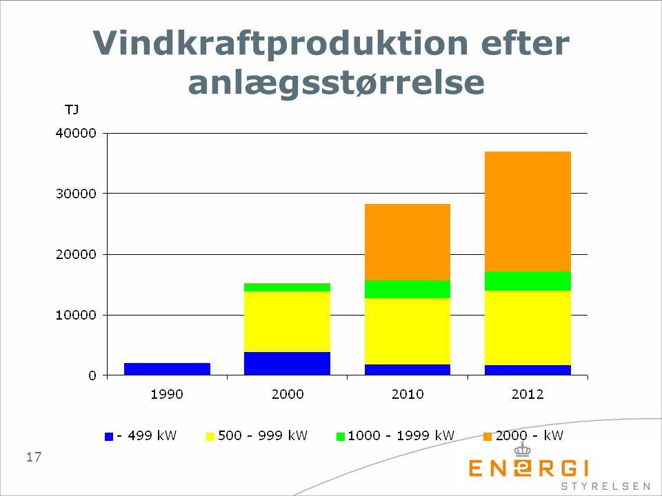 Vindkraftproduktion efter anlægsstørrelse