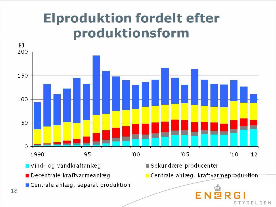 Elproduktion fordelt efter produktionsform