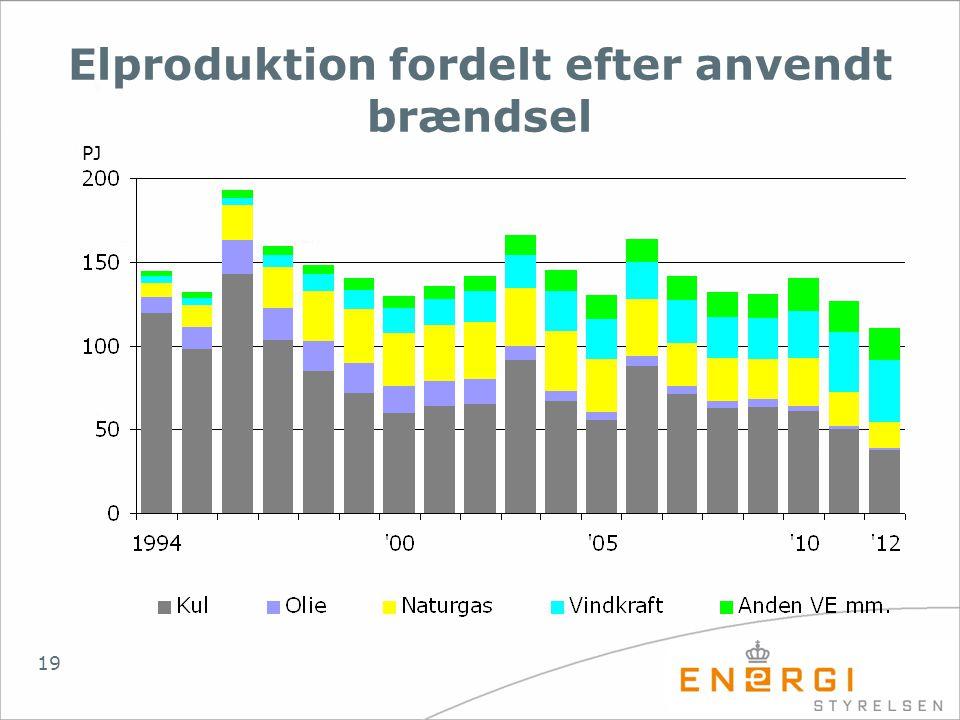 Elproduktion fordelt efter anvendt brændsel