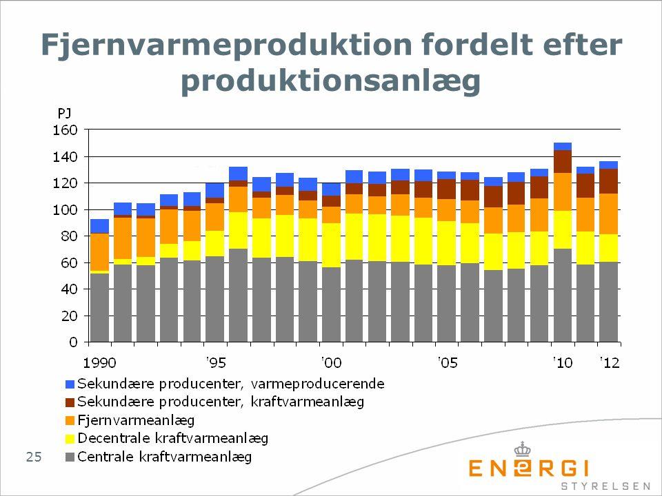Fjernvarmeproduktion fordelt efter produktionsanlæg