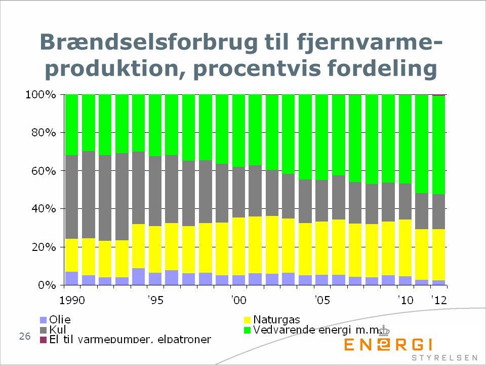 Brændselsforbrug til fjernvarme-produktion, procentvis fordeling