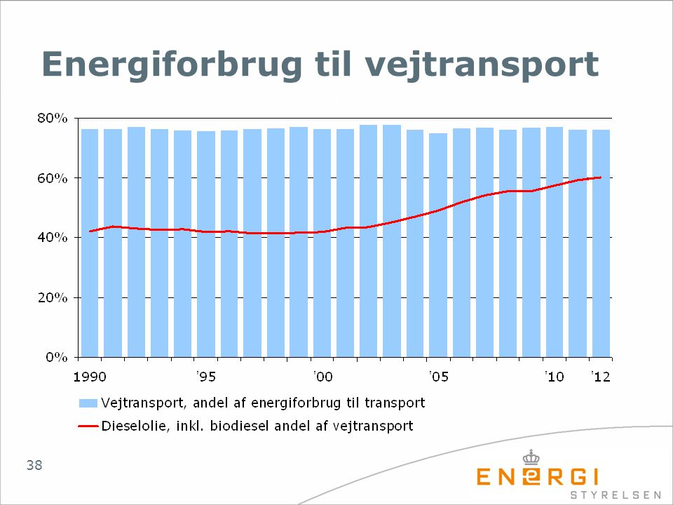 Energiforbrug til vejtransport