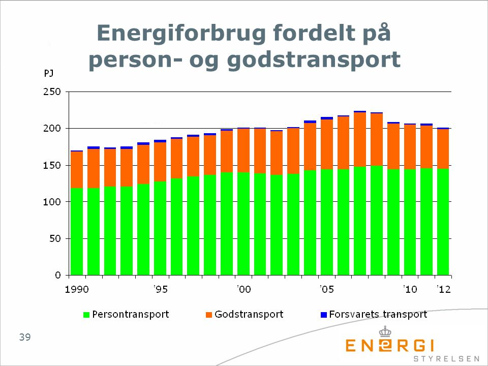 Energiforbrug fordelt på person- og godstransport