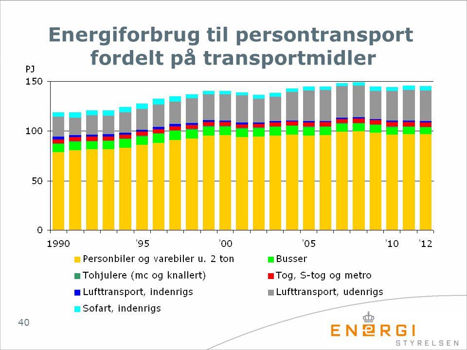 Energiforbrug til persontransport fordelt på transportmidler
