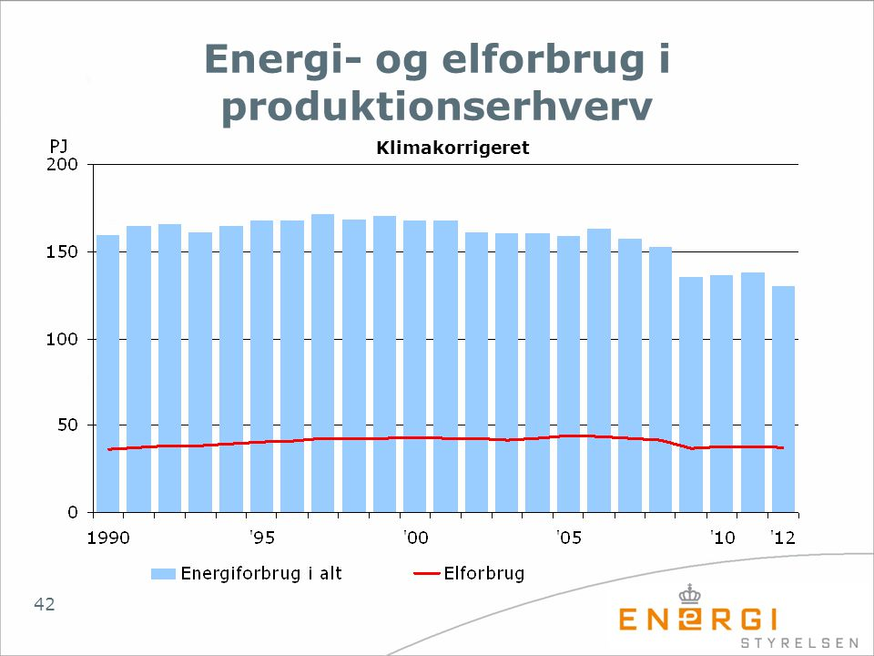 Energi- og elforbrug i produktionserhverv