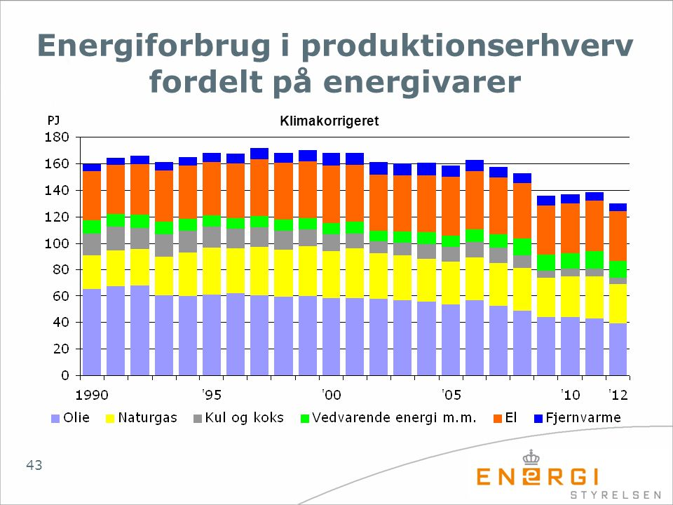 Energiforbrug i produktionserhverv fordelt på energivarer