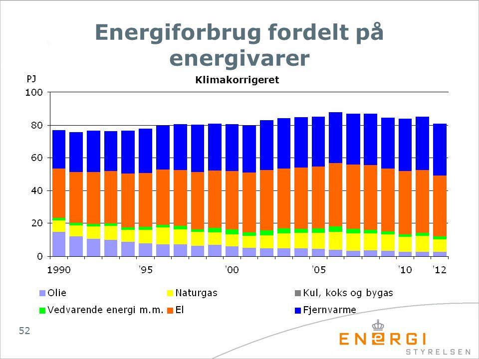 Energiforbrug fordelt på energivarer