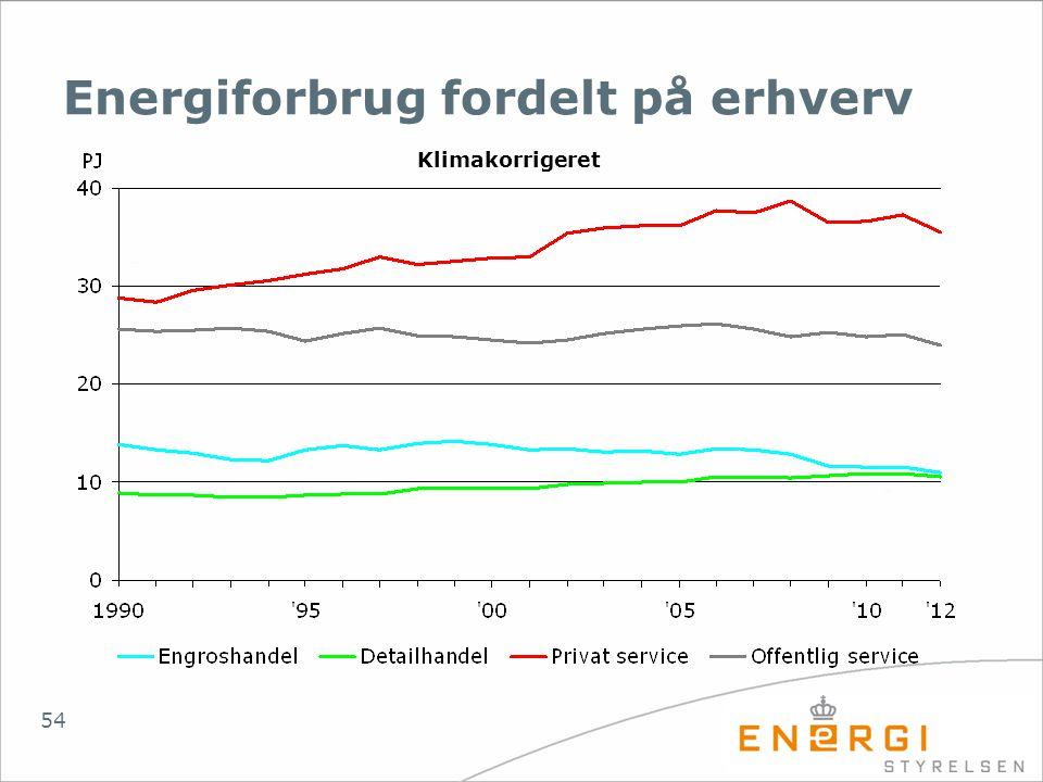 Energiforbrug fordelt på erhverv