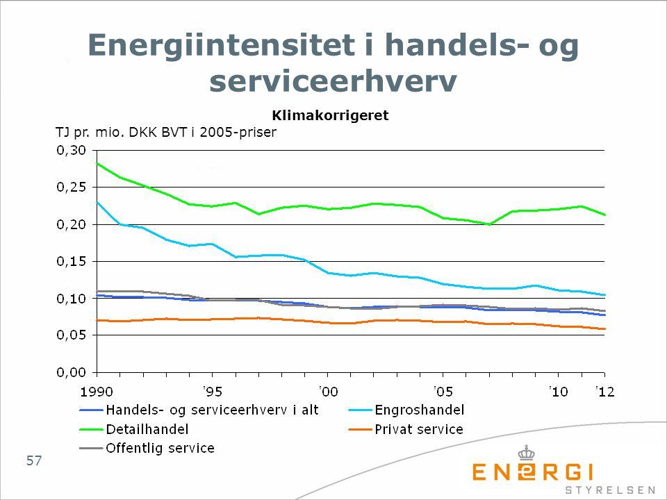 Energiintensitet i handels- og serviceerhverv