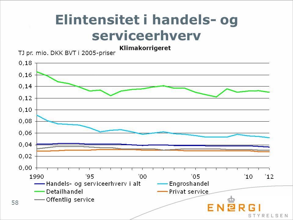Elintensitet i handels- og serviceerhverv
