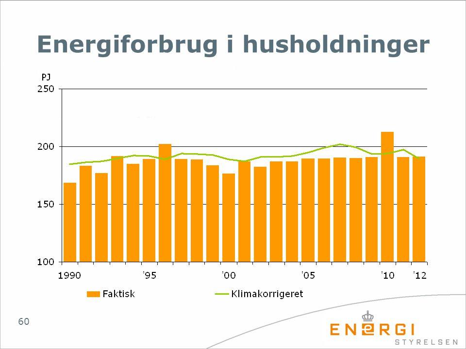 Energiforbrug i husholdninger
