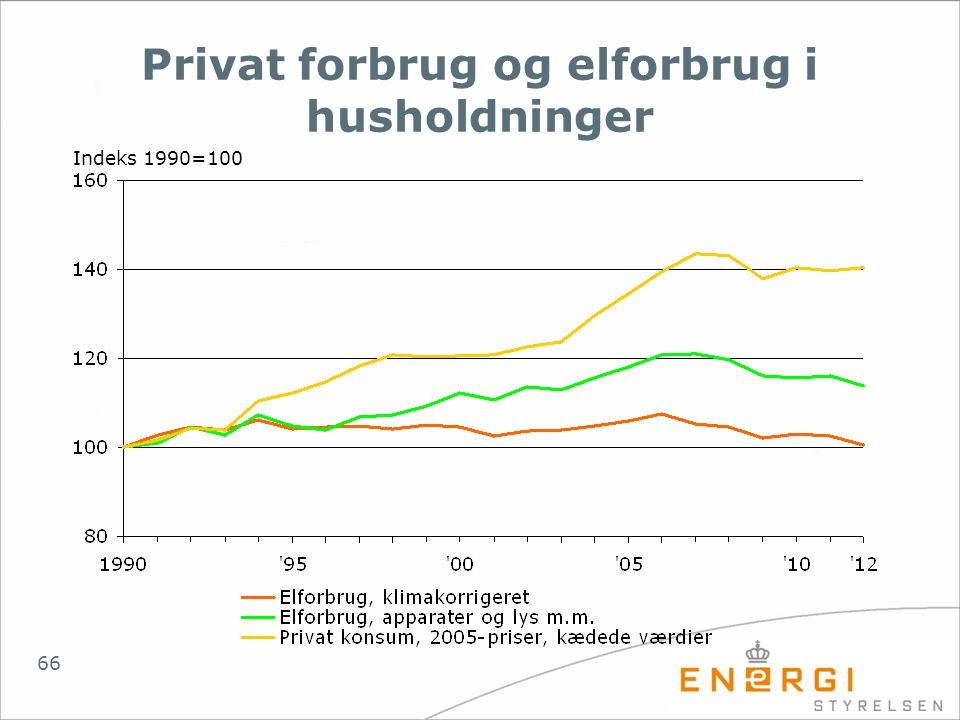 Privat forbrug og elforbrug i husholdninger