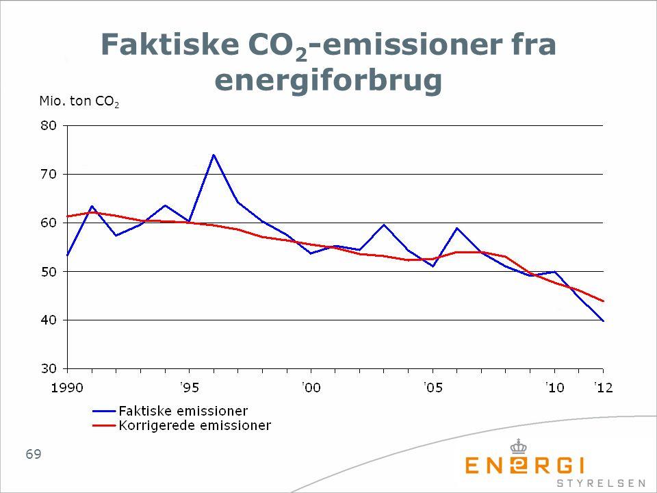 Faktiske CO2-emissioner fra energiforbrug