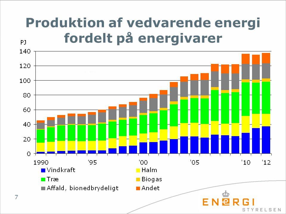 Produktion af vedvarende energi fordelt på energivarer