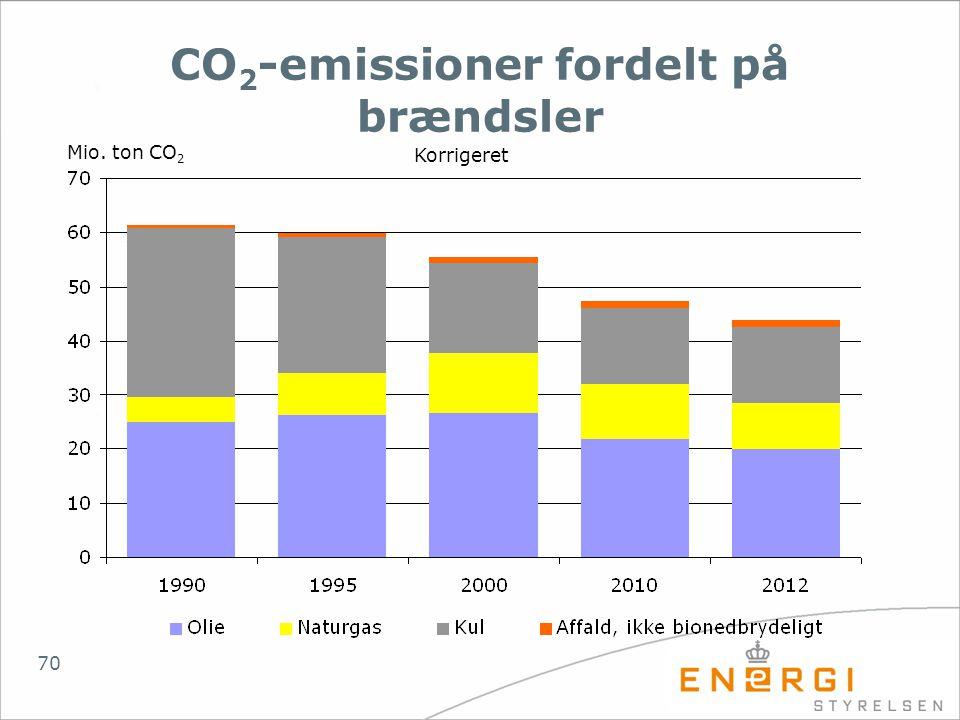 CO2-emissioner fordelt på brændsler