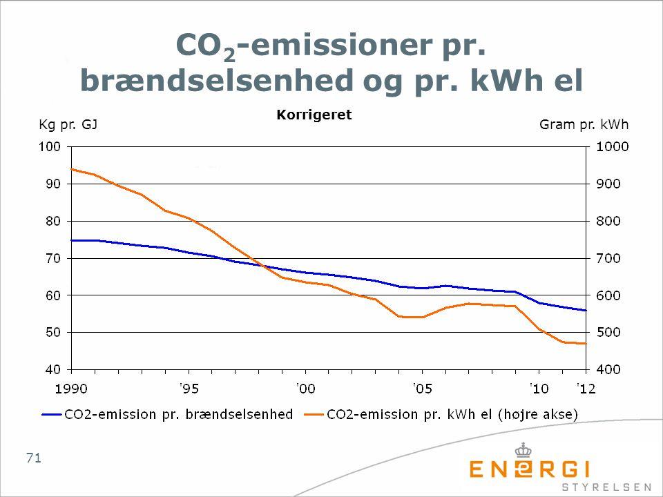 CO2-emissioner pr. brændselsenhed og pr. kWh el