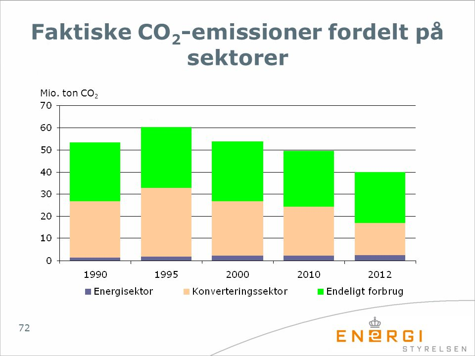 Faktiske CO2-emissioner fordelt på sektorer