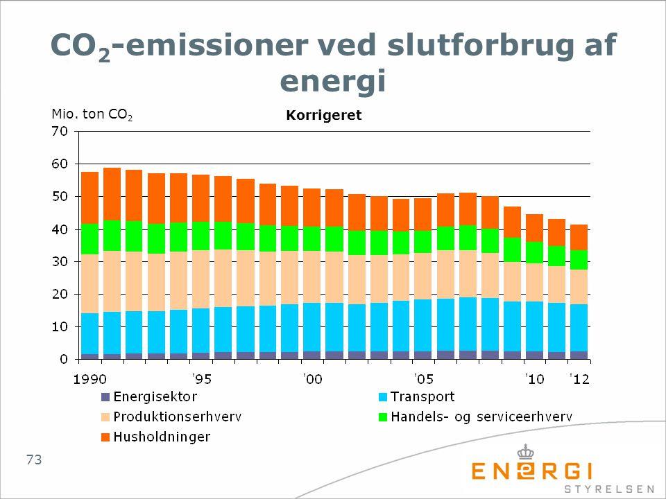 CO2-emissioner ved slutforbrug af energi