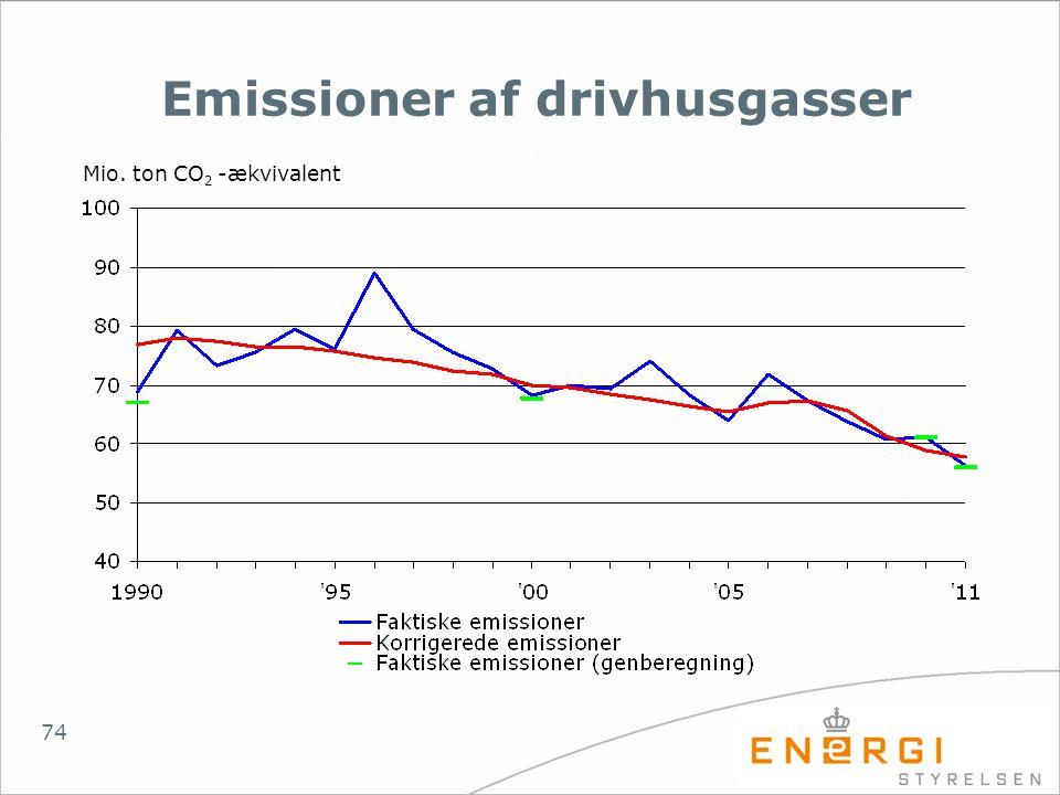 Emissioner af drivhusgasser
