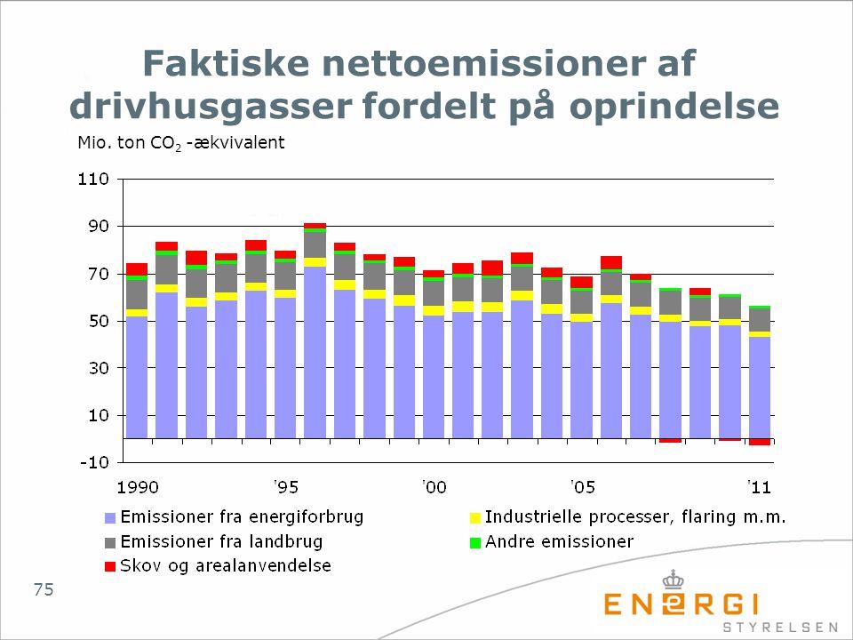 Faktiske nettoemissioner af drivhusgasser fordelt på oprindelse