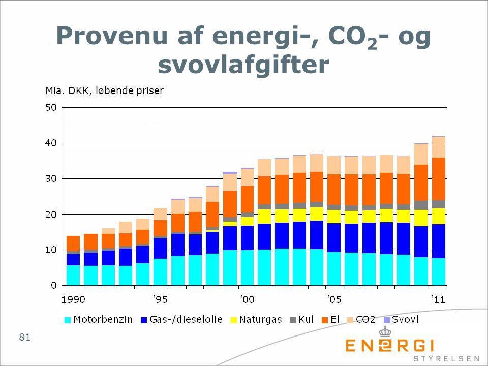 Provenu af energi-, CO2- og svovlafgifter