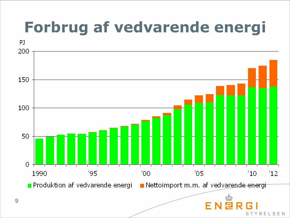 Forbrug af vedvarende energi