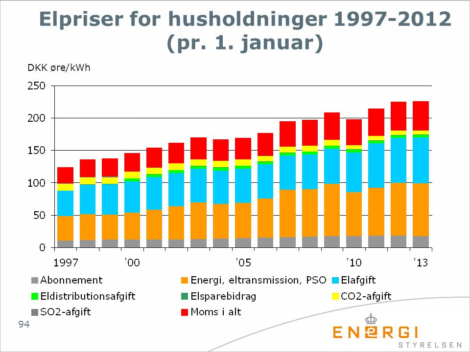 Elpriser for husholdninger 1997-2012 (pr. 1. januar)