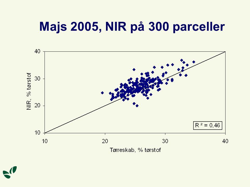 Majs 2005, NIR på 300 parceller