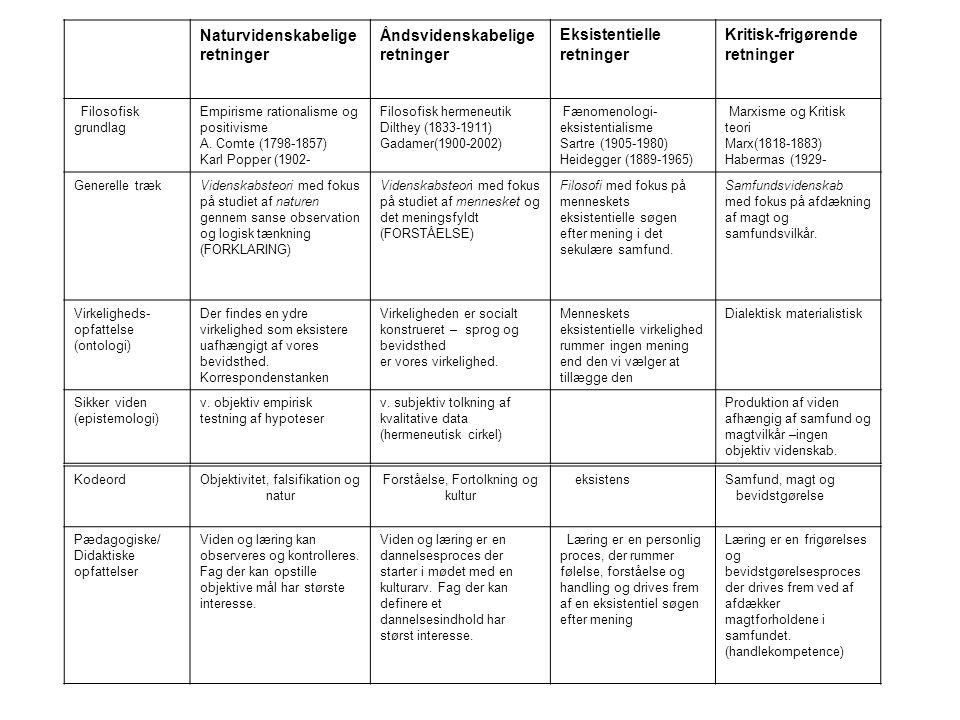 Åndsvidenskabelige retninger Eksistentielle Kritisk-frigørende