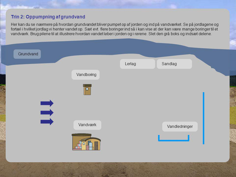 Trin 1: Fra grundvand til postevand