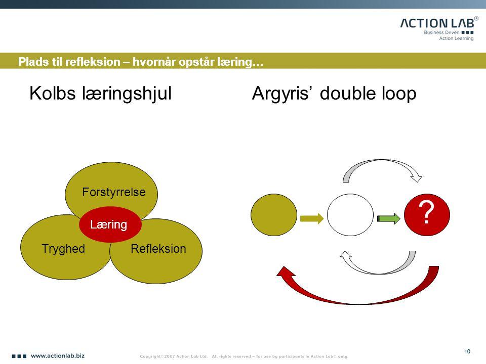 Kolbs læringshjul Argyris' double loop Forstyrrelse Læring Tryghed
