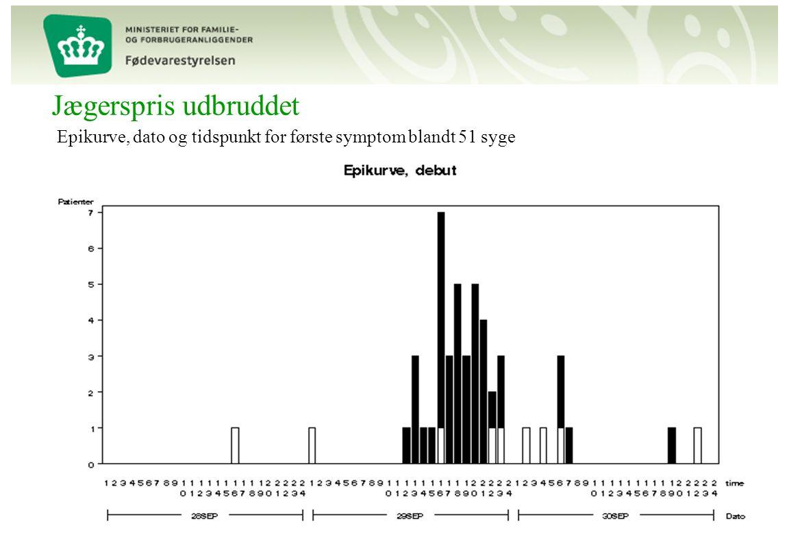 Jægerspris udbruddet Epikurve, dato og tidspunkt for første symptom blandt 51 syge.