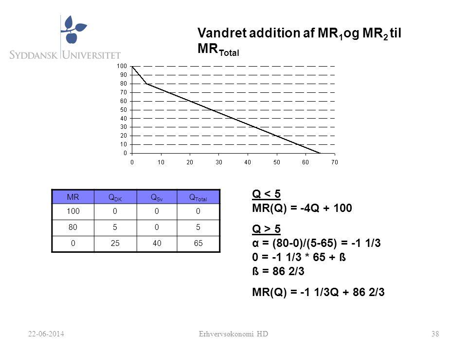 Vandret addition af MR1og MR2 til MRTotal