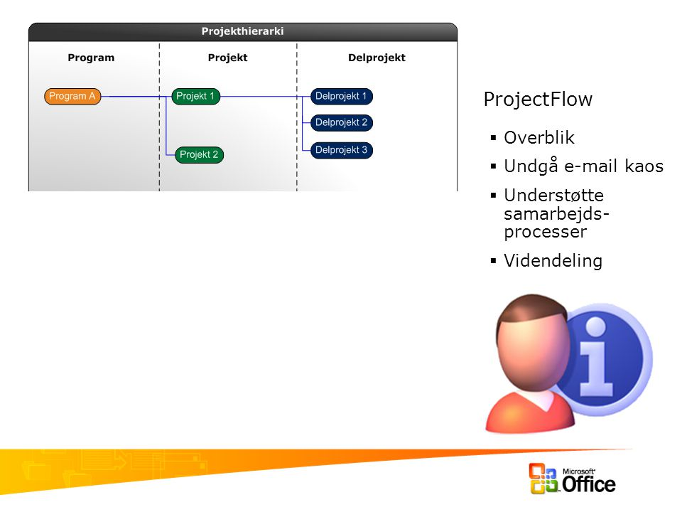 ProjectFlow Overblik Undgå e-mail kaos